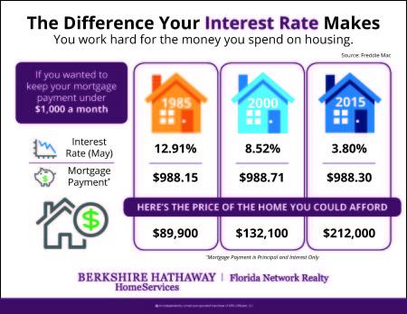 FTU Interest Rates 061315